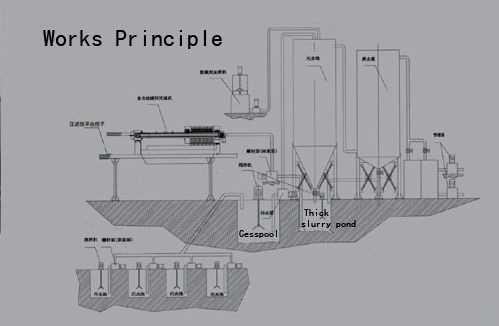 Works Principle